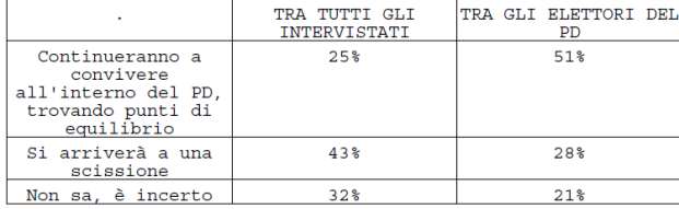 sondaggio tecne per porta a porta cartello 3  diritti civili e scissione pd