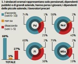 sondaggio ipsos sindacati