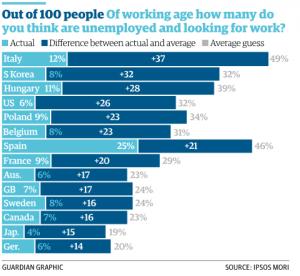 unemployment sondaggio immigrati