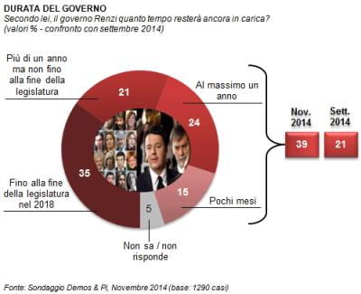 sondaggio politico elettorale demos