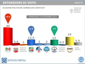 Sondaggio elettorale Piepoli per ANSA: avanza ancora la Lega Nord, gi� M5S e FI