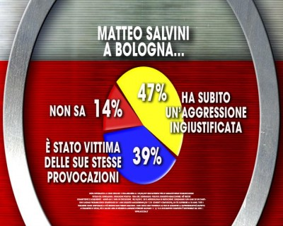 sondaggio ixé sondaggi politici