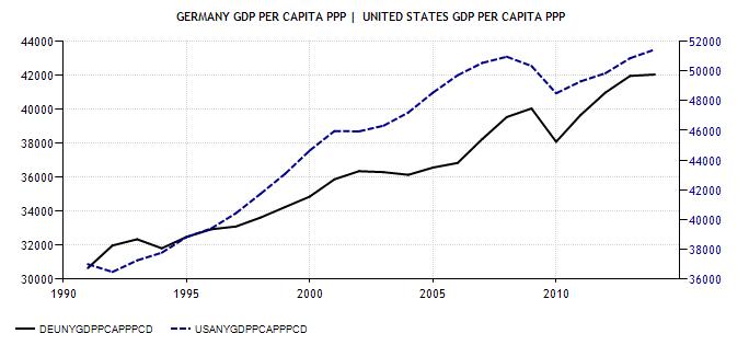 Germania USA PIL pro capite PPP