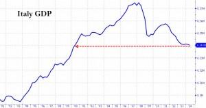 Nei PIIGS riparte la crescita, tranne che in Italia, perch� la Spagna ci supera