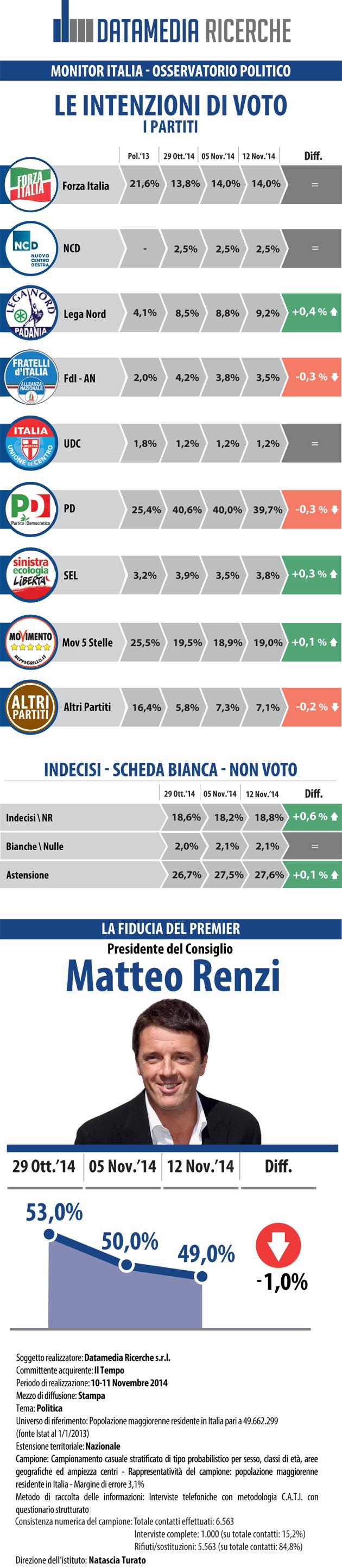 Sondaggi elettorali Datamedia cresce ancora la Lega, bene SEL, in calo il PD