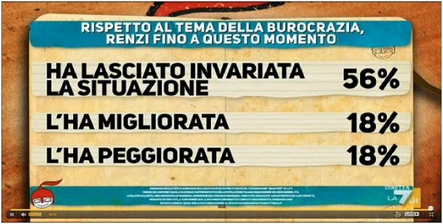 Sondaggio Ipsos per Di Martedi Matteo contro Matteo cartello 7