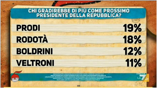 Matteo contro Matteo Sondaggio Ipsos per Di Martedi