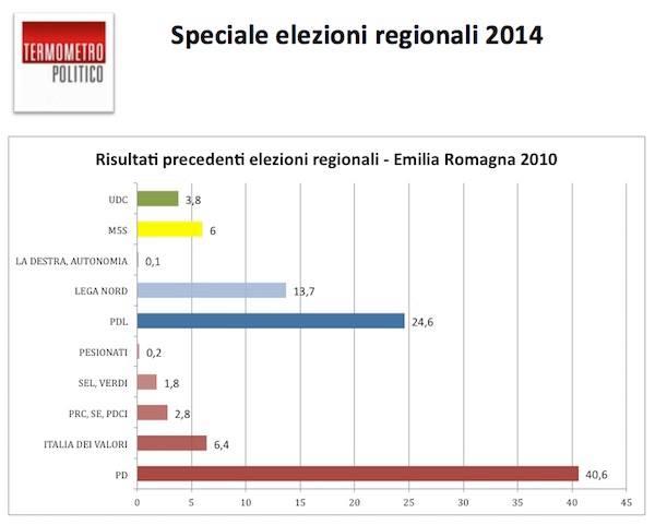 andamento partiti elezioni regionali emilia romagna 2010