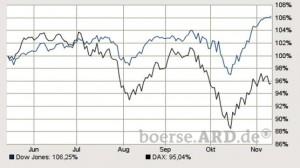 La finta ripresa dell�occupazione USA e la Germania, due modelli a confronto