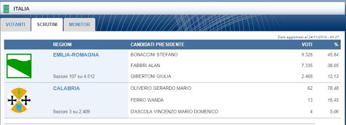 chi ha vinto elezioni regionali 2014 emilia romagna calabria