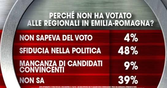 sondaggio politico ixé