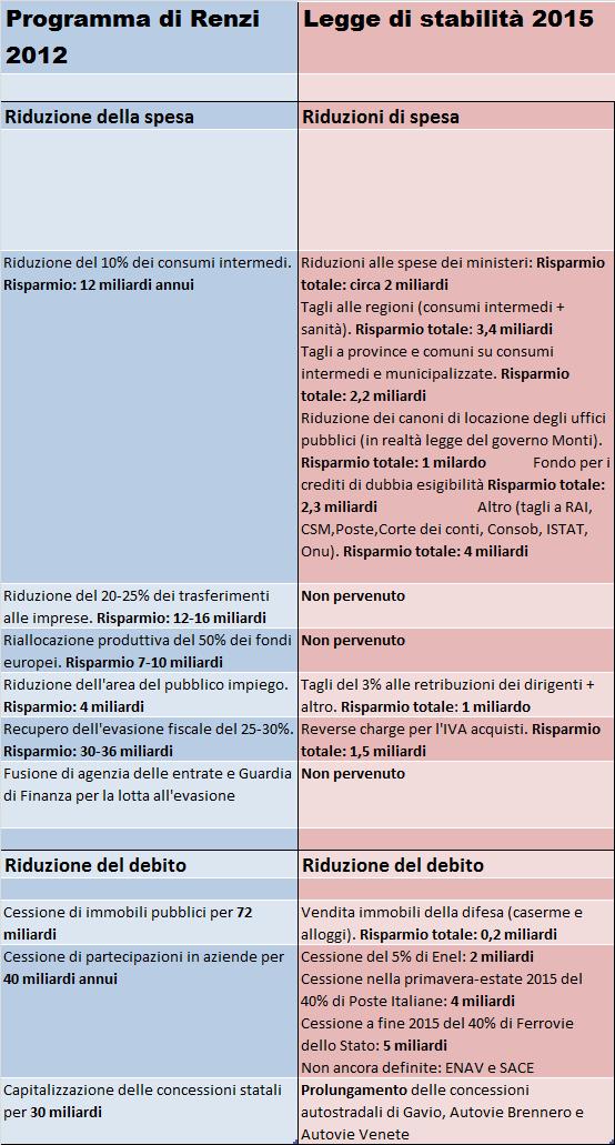 confronto Renzi 2012 2014