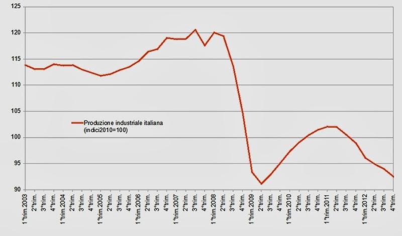 crisi produzione industriale
