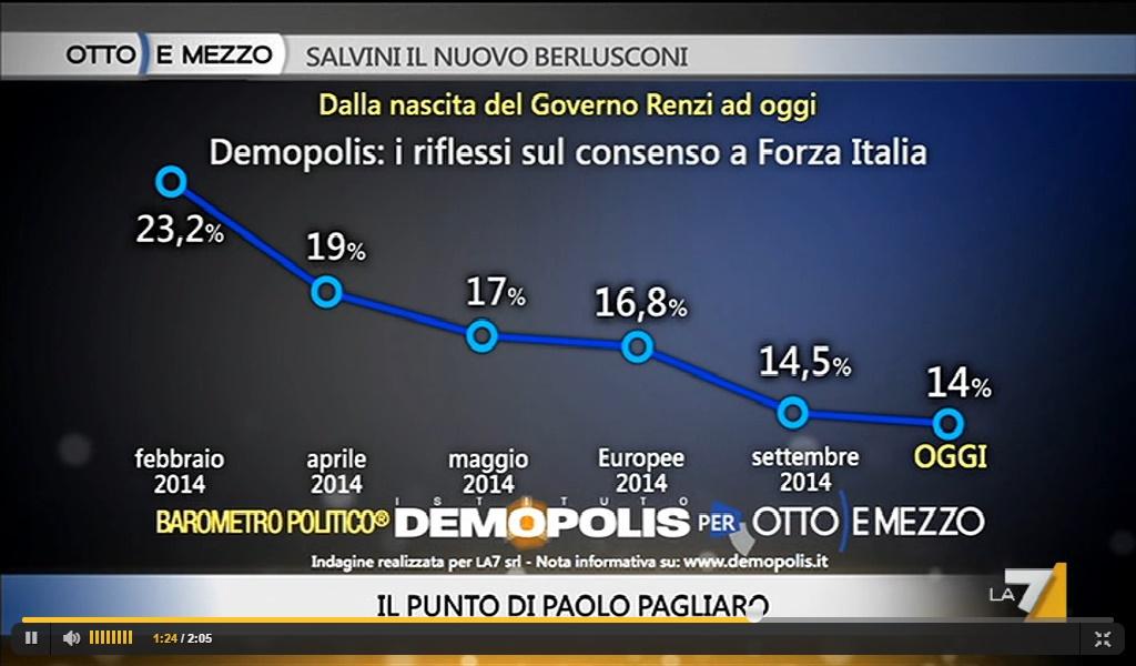 sondaggi politici demopolis calo Forza Italia novembre 2014