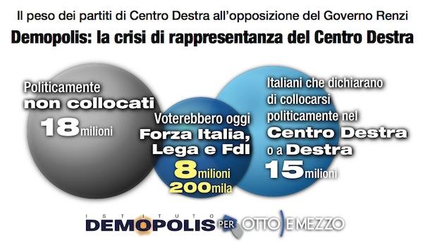sondaggi politici demopolis centrodestra novembre 2014