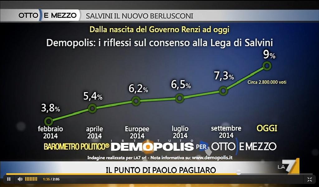 sondaggi politici demopolis cresce Lega Nord novembre 2014