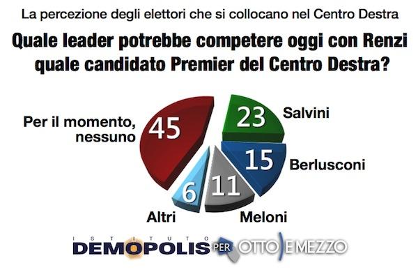 sondaggi politici demopolis leader centrodestra novembre 2014