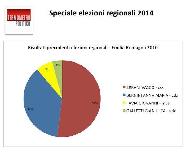 diretta risultati elezioni regionali calabria 2014