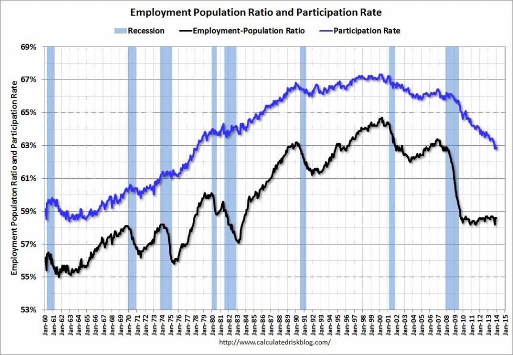 disoccupazione occupazione usa