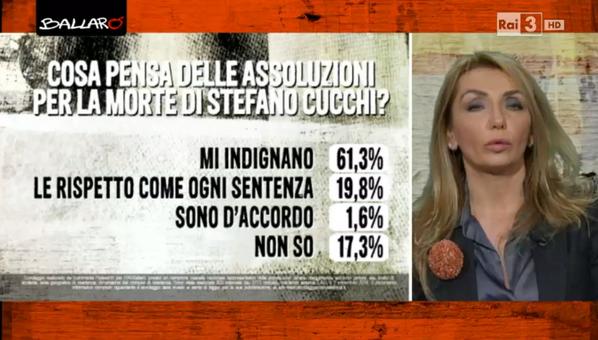 sondaggi politici euromedia 4 novembre 2014 cucchi