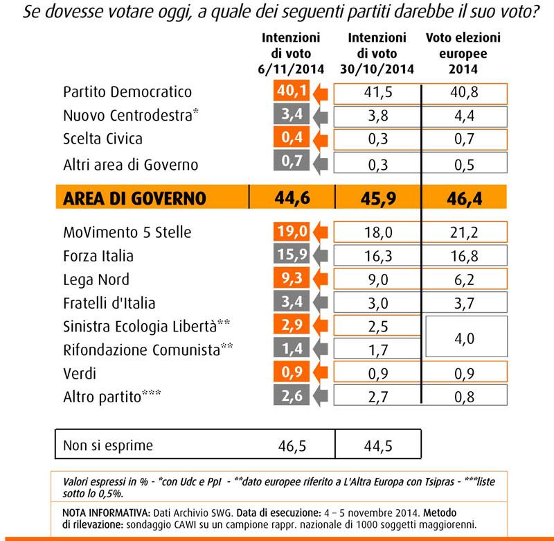 sondaggi elettorali intenzioni di voto swg 7 novembre