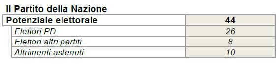 partito della nazione sondaggi elettorali ixè 7 novembre 2014