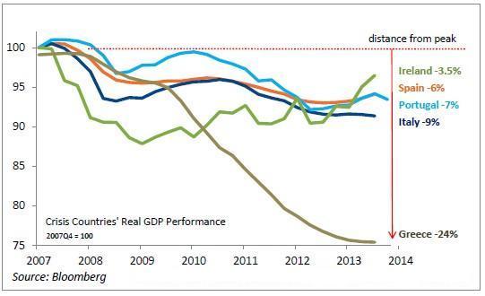 recessione PIIGS