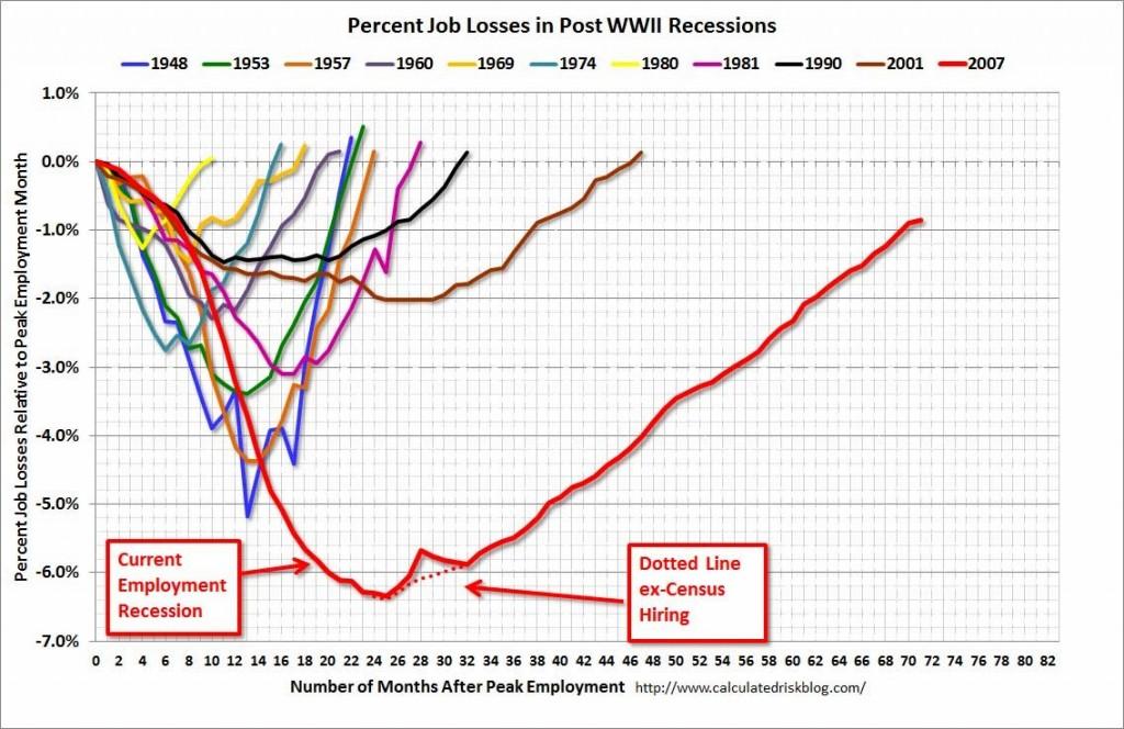 recupero occupazione USA