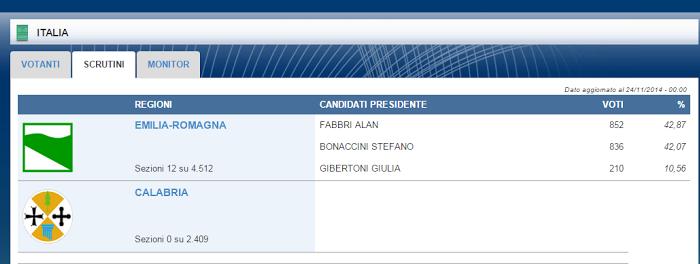 scrutini risultati elezioni regionali 2014