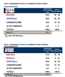 Sondaggi elettorali IPR: in Puglia per le regionali 2015 Emiliano in vantaggio