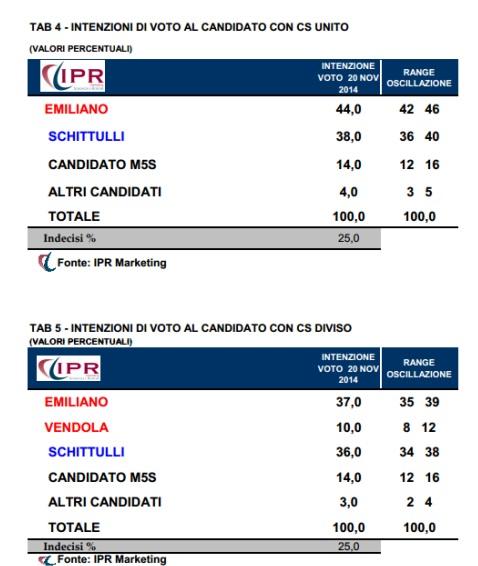 sondaggi elettorali ipr puglia