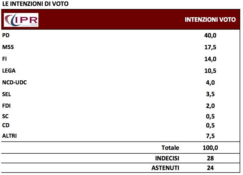 sondaggi elettorali IPR