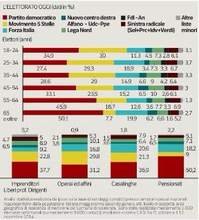 sondaggi elettorali IPSOS elettorato