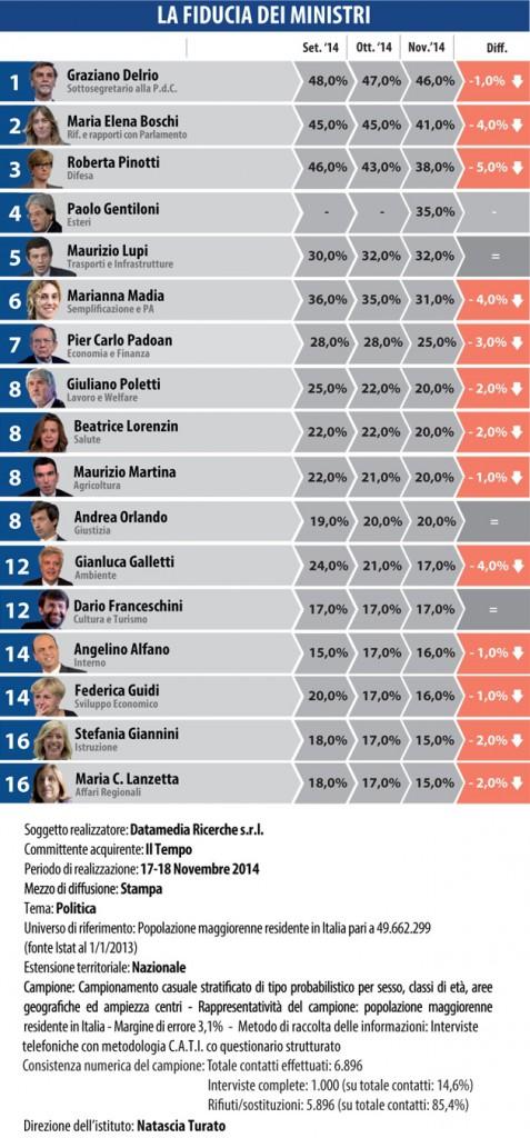 sondaggi elettorali datamedia 2