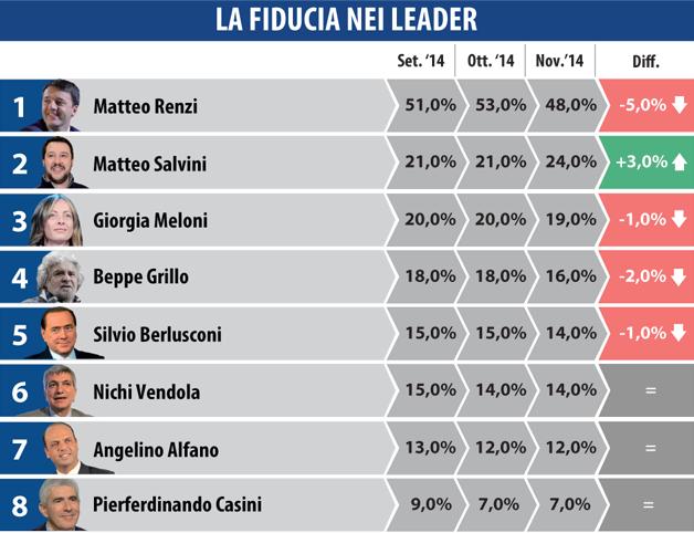 sondaggi elettorali datamedia 27 novembre fiducia leader