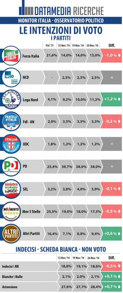 sondaggi elettorali datamedia 27 novembre intenzioni di voto