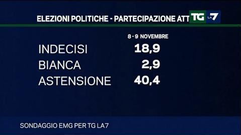 sondaggi elettorali emg tg la7