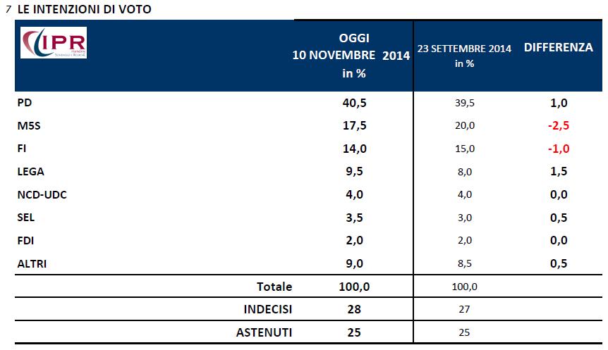 sondaggi elettorali ipr 10 novembre
