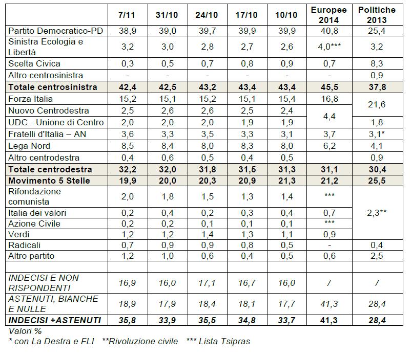 sondaggi elettorali ixe agorà 7 novembre 2014 intenzioni di voto