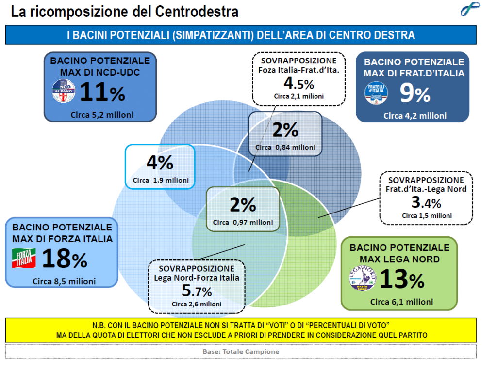 sondaggi elettorali lorien novembre 2014 centrodestra