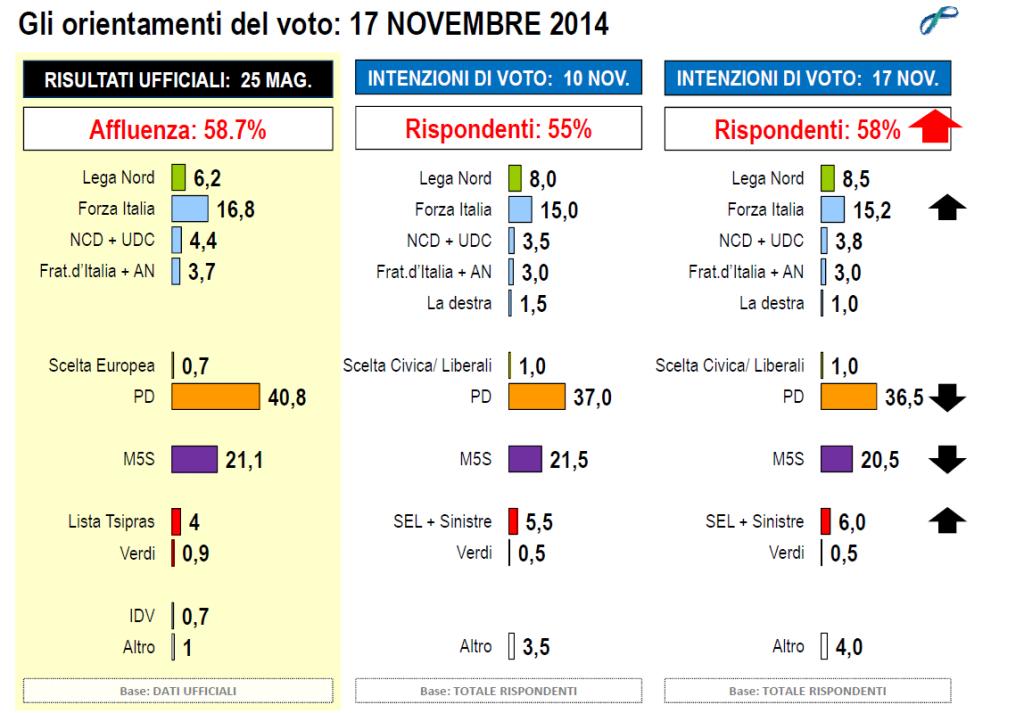 sondaggi elettorali lorien novembre 2014 intenzioni di voto