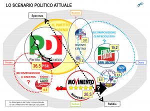 Sondaggi elettorali Lorien novembre 2014: PD scende al 36,5%, M5S al 20,5%, Forza Italia attorno al 15%