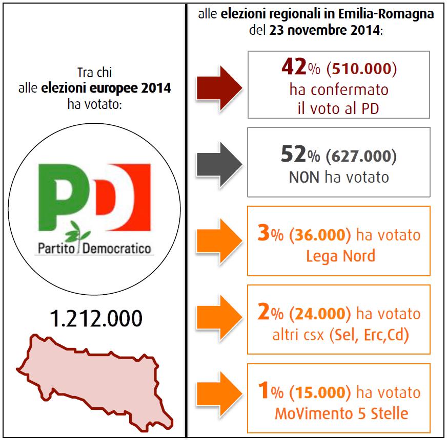 sondaggi elettorali swg 28 novembre 2014 flussi PD