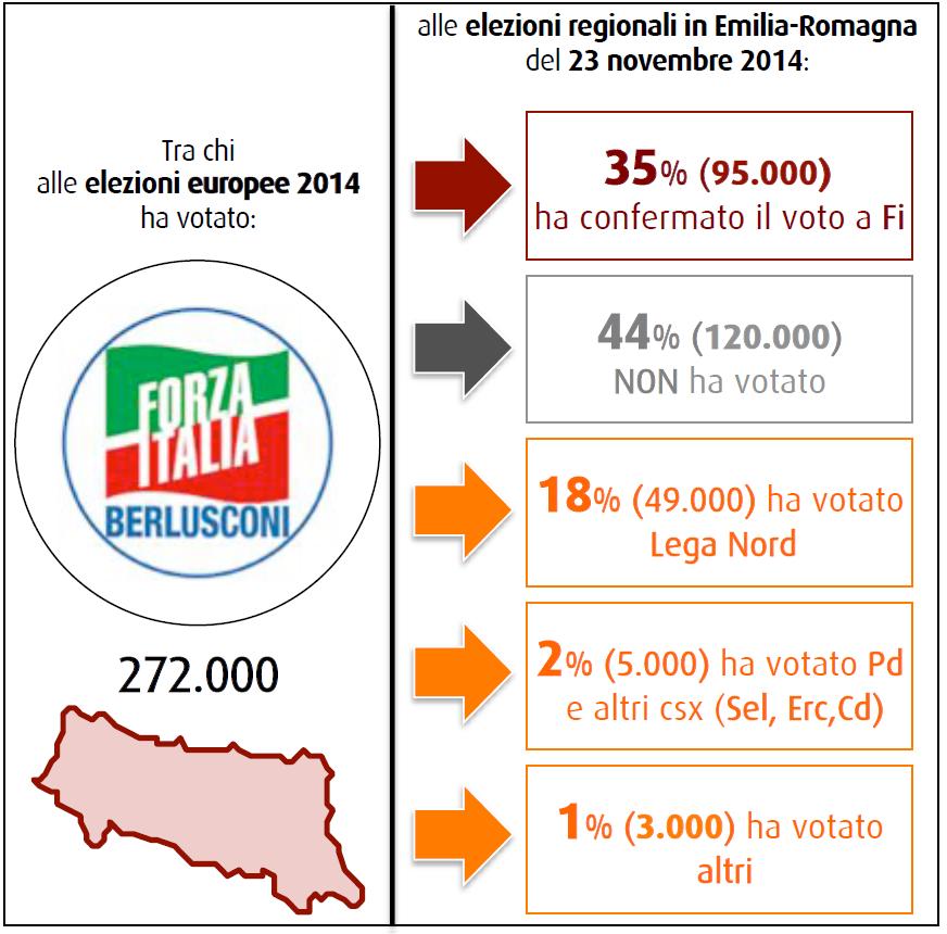 sondaggi elettorali swg 28 novembre 2014 flussi fi
