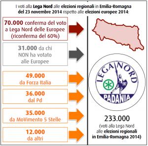 Sondaggi SWG 28 novembre: la Lega cresce ancora, ecco i flussi di voto in Emilia-Romagna