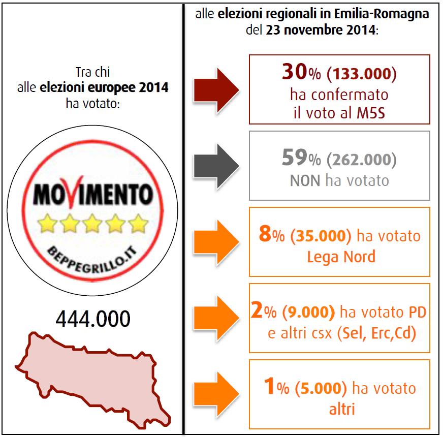sondaggi elettorali swg 28 novembre 2014 flussi m5s