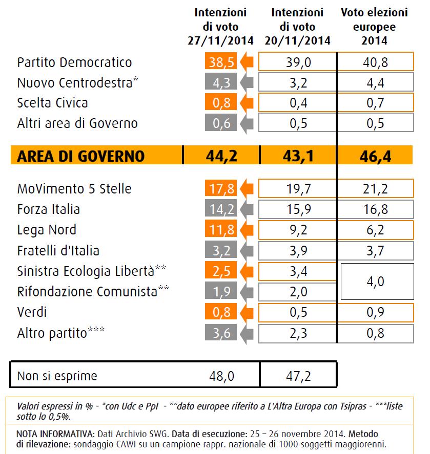 sondaggi swg 28 novembre 2014 intenzioni di voto