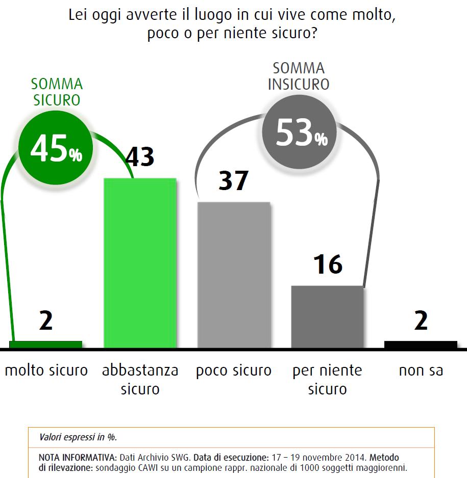 sondaggi swg 28 novembre 2014 sicurezza