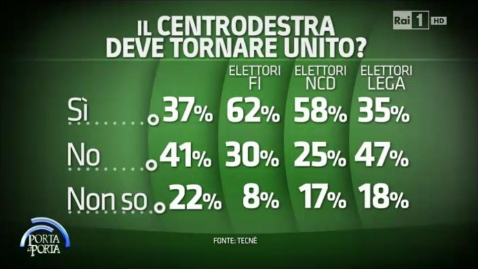 sondaggi elettorali tecnè 2