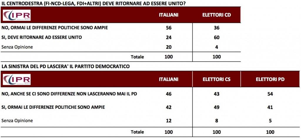 sondaggi politici CDX PD